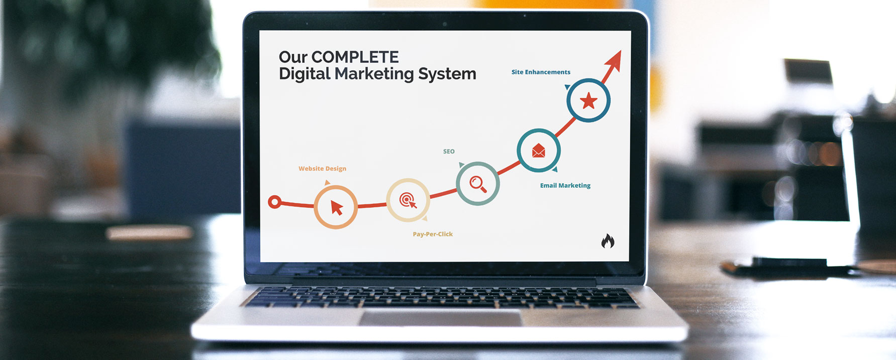 Our Complete Digital Marketing System