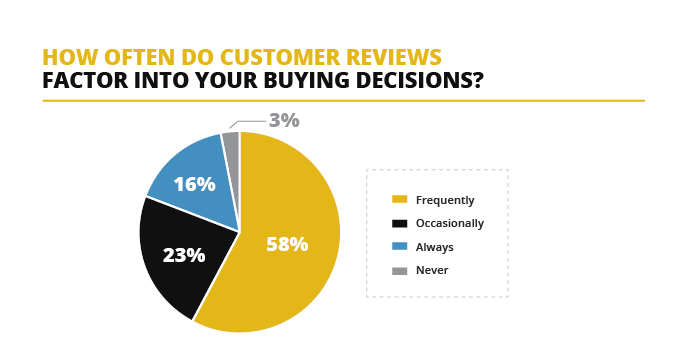 Perfect And, 35% Say One Bad Negative Review Is Enough To Make Them Decide Not To  Buy.